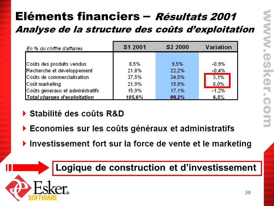 30 Eléments financiers – Résultats 2001 Analyse de la structure des coûts dexploitation Stabilité des coûts R&D Economies sur les coûts généraux et ad