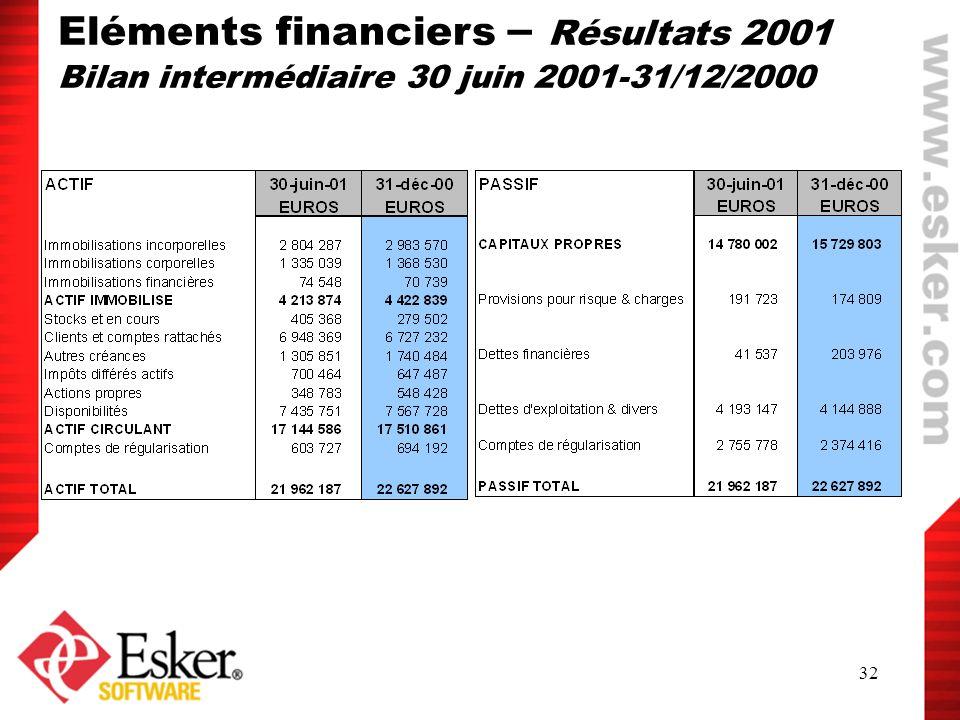 32 Eléments financiers – Résultats 2001 Bilan intermédiaire 30 juin 2001-31/12/2000