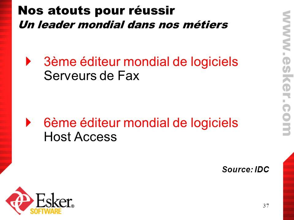37 3ème éditeur mondial de logiciels Serveurs de Fax 6ème éditeur mondial de logiciels Host Access Source: IDC Nos atouts pour réussir Un leader mondi