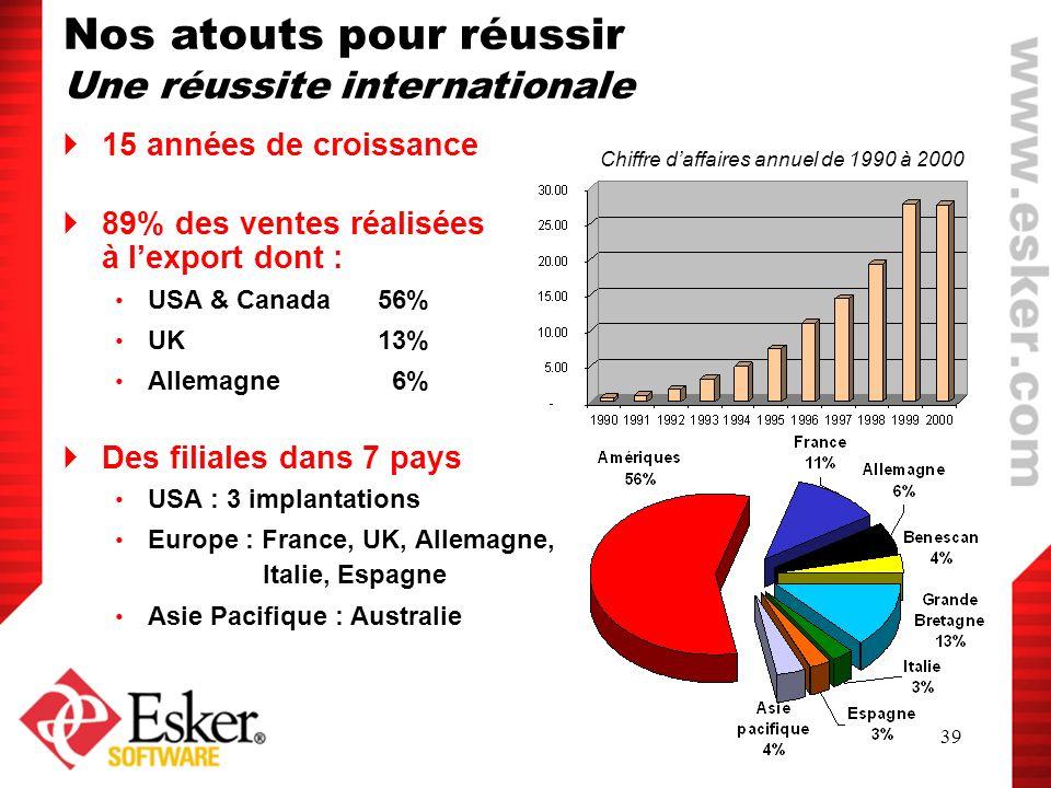 39 15 années de croissance 89% des ventes réalisées à lexport dont : USA & Canada 56% UK13% Allemagne 6% Des filiales dans 7 pays USA : 3 implantation