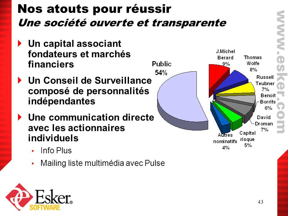 43 Un capital associant fondateurs et marchés financiers Un Conseil de Surveillance composé de personnalités indépendantes Une communication directe a
