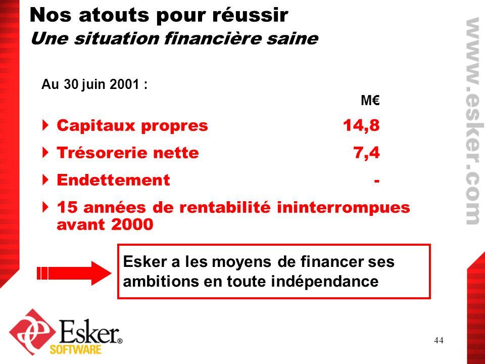 44 Esker a les moyens de financer ses ambitions en toute indépendance Nos atouts pour réussir Une situation financière saine Au 30 juin 2001 : M Capit