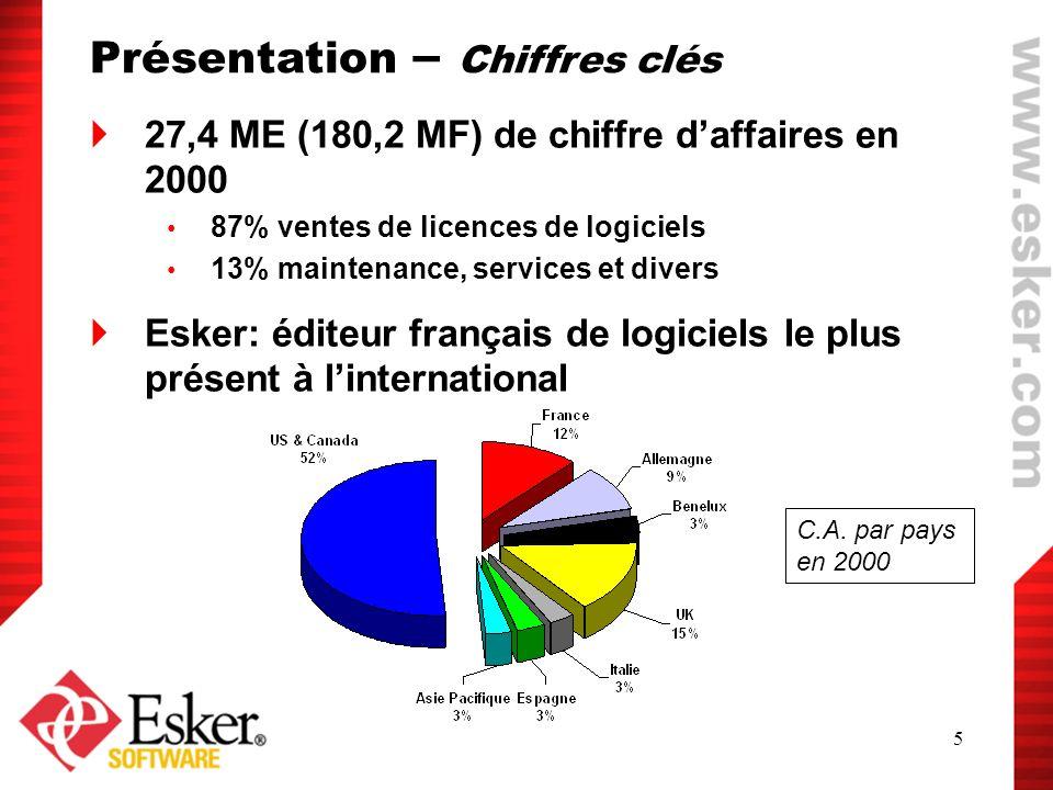 5 27,4 ME (180,2 MF) de chiffre daffaires en 2000 87% ventes de licences de logiciels 13% maintenance, services et divers Esker: éditeur français de l