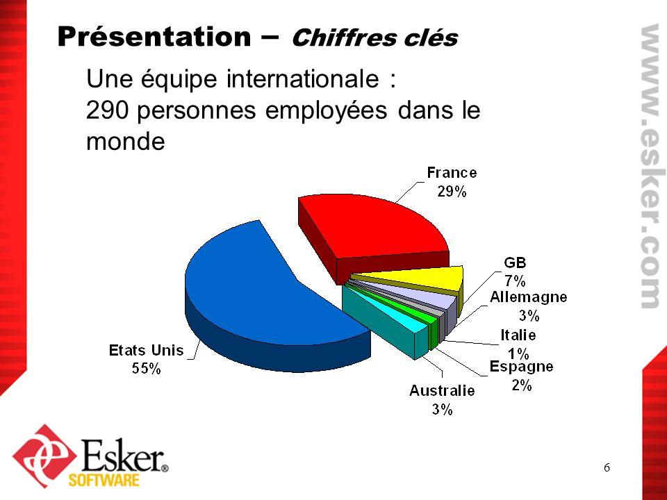 6 Une équipe internationale : 290 personnes employées dans le monde Présentation – Chiffres clés