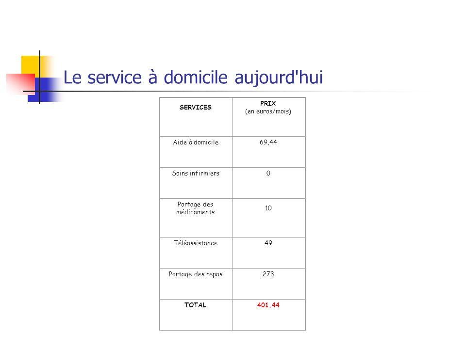 Le service à domicile aujourd'hui SERVICES PRIX (en euros/mois) Aide à domicile69,44 Soins infirmiers0 Portage des médicaments 10 Téléassistance49 Por