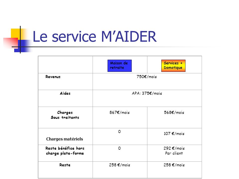 Le service MAIDER Maison de retraite Services + Domotique Revenus750/mois AidesAPA: 375/mois Charges Sous traitants 867/mois 568/mois 0 107 /mois Rest