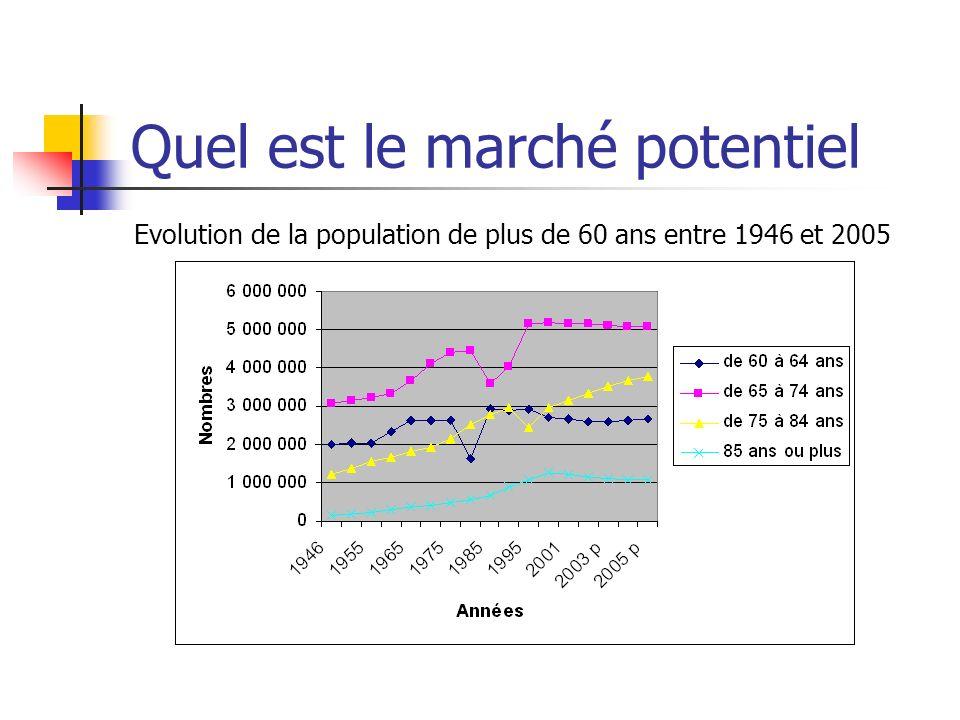 Quel est le marché potentiel Evolution de la population de plus de 60 ans entre 1946 et 2005