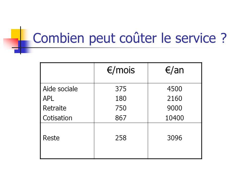 Combien peut coûter le service ? /mois/an Aide sociale APL Retraite Cotisation 375 180 750 867 4500 2160 9000 10400 Reste2583096