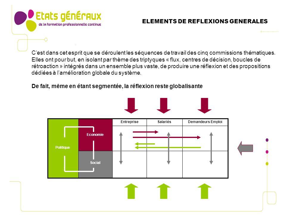 ELEMENTS DE REFLEXIONS GENERALES Cest dans cet esprit que se déroulent les séquences de travail des cinq commissions thématiques.