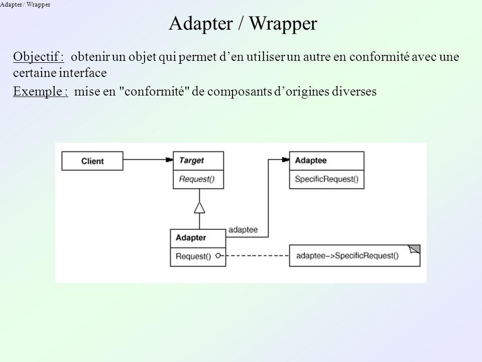 Adapter / Wrapper Objectif : obtenir un objet qui permet den utiliser un autre en conformité avec une certaine interface Exemple : mise en conformité de composants dorigines diverses