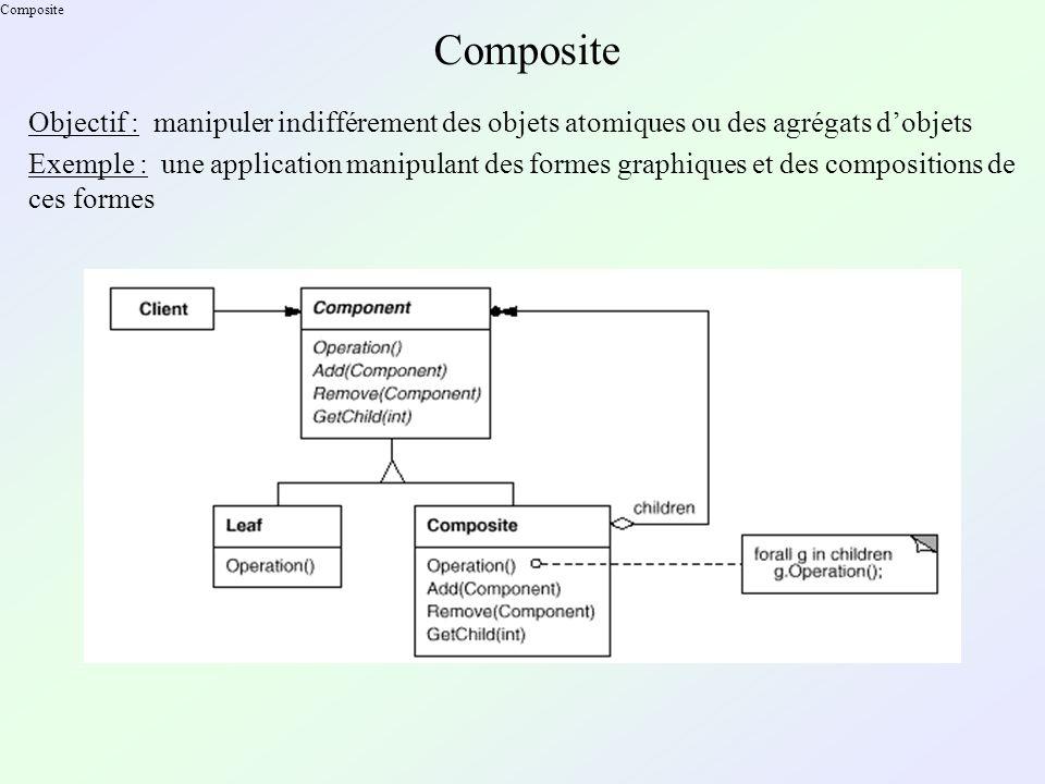 Composite Objectif : manipuler indifférement des objets atomiques ou des agrégats dobjets Exemple : une application manipulant des formes graphiques et des compositions de ces formes