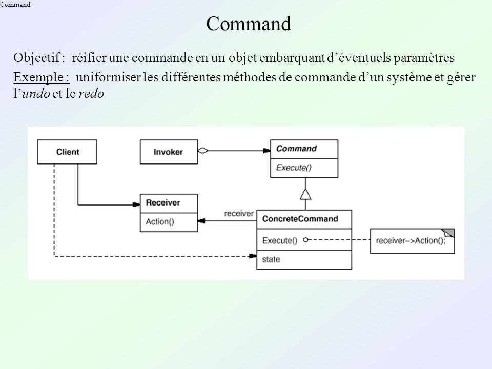 Command Objectif : réifier une commande en un objet embarquant déventuels paramètres Exemple : uniformiser les différentes méthodes de commande dun système et gérer lundo et le redo