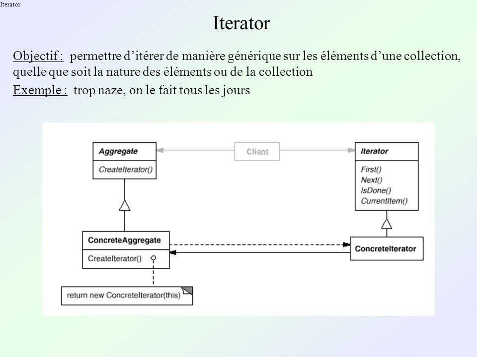Iterator Objectif : permettre ditérer de manière générique sur les éléments dune collection, quelle que soit la nature des éléments ou de la collection Exemple : trop naze, on le fait tous les jours