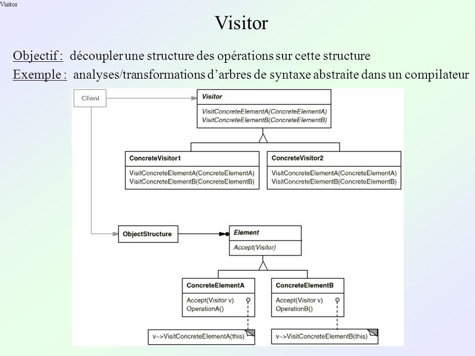 Visitor Objectif : découpler une structure des opérations sur cette structure Exemple : analyses/transformations darbres de syntaxe abstraite dans un compilateur
