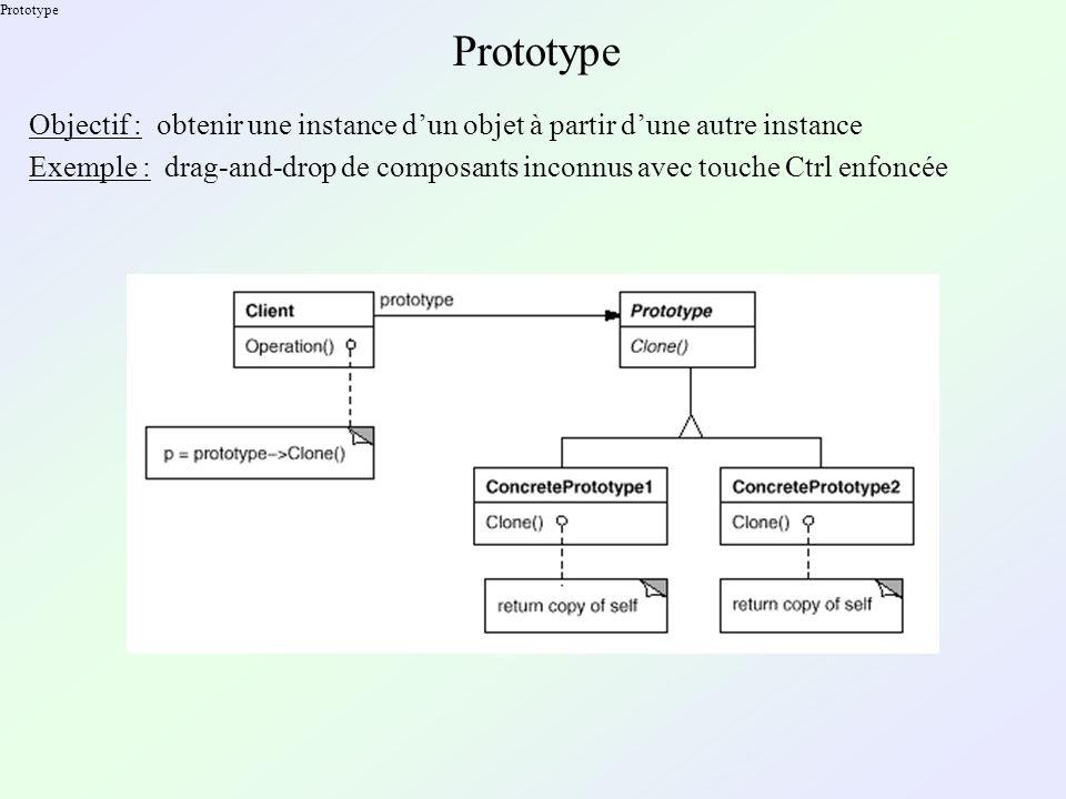 Prototype Objectif : obtenir une instance dun objet à partir dune autre instance Exemple : drag-and-drop de composants inconnus avec touche Ctrl enfoncée