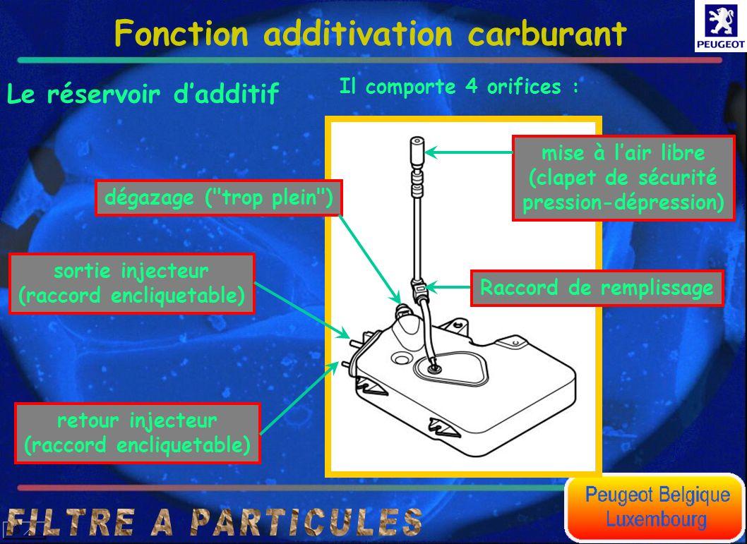 Fonction additivation carburant Le réservoir dadditif Il comporte 4 orifices : mise à lair libre (clapet de sécurité pression-dépression) dégazage (