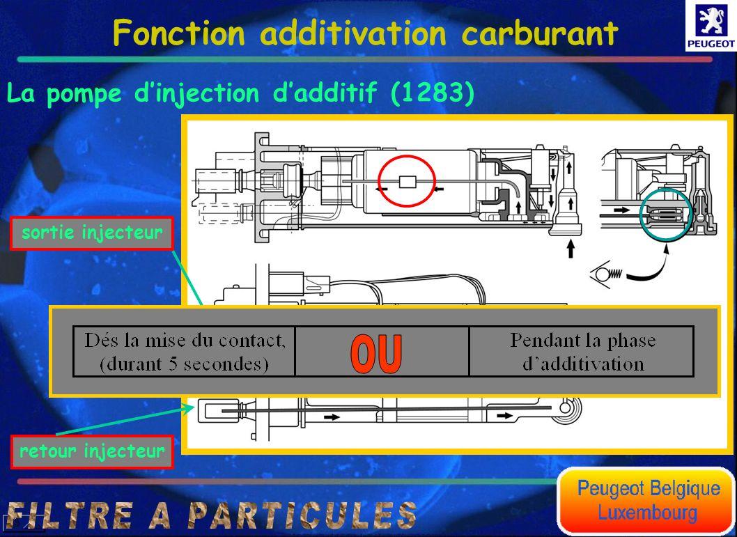 Fonction additivation carburant La pompe dinjection dadditif (1283) sortie injecteur retour injecteur Les clapets anti-retour évitent lécoulement dadd
