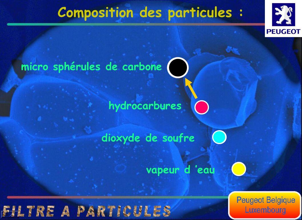 Composition des particules : micro sphérules de carbone hydrocarbures dioxyde de soufre vapeur d eau