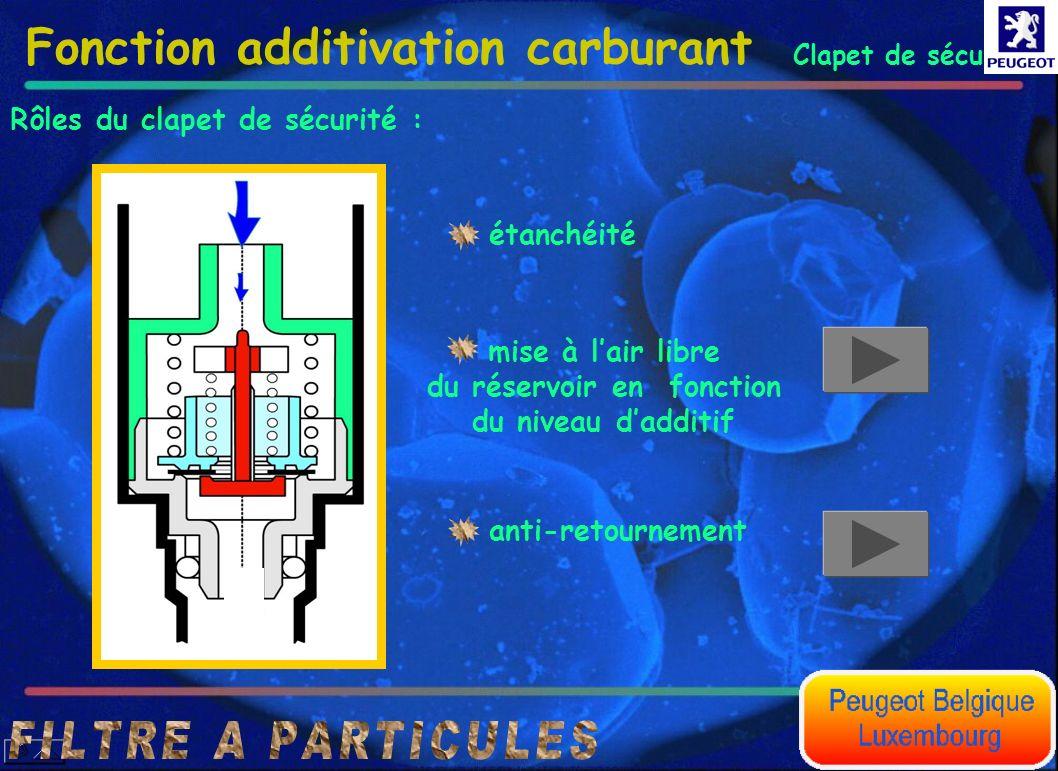 Clapet de sécurité Fonction additivation carburant Rôles du clapet de sécurité : étanchéité anti-retournement mise à lair libre du réservoir en foncti