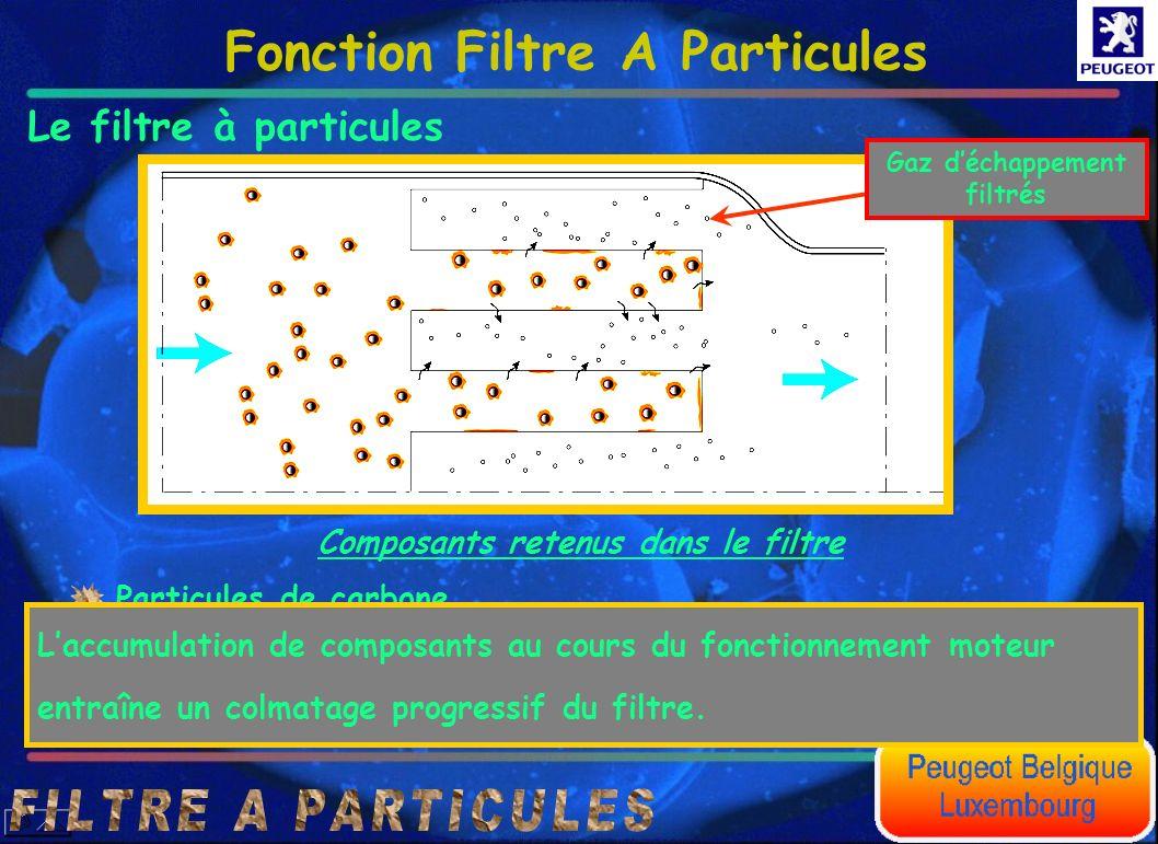 Le filtre à particules Composants retenus dans le filtre Particules de carbone. Cérine. Résidus issus de lusure moteur et de lhuile. Laccumulation de