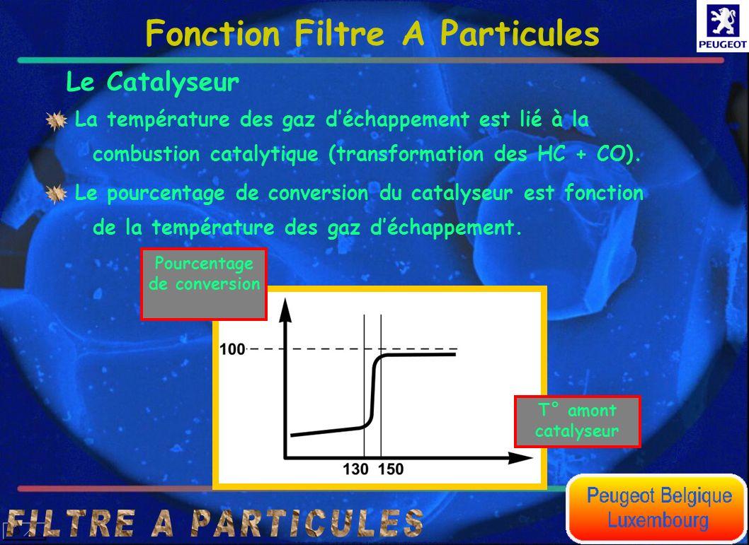 Le Catalyseur Le pourcentage de conversion du catalyseur est fonction de la température des gaz déchappement. La température des gaz déchappement est