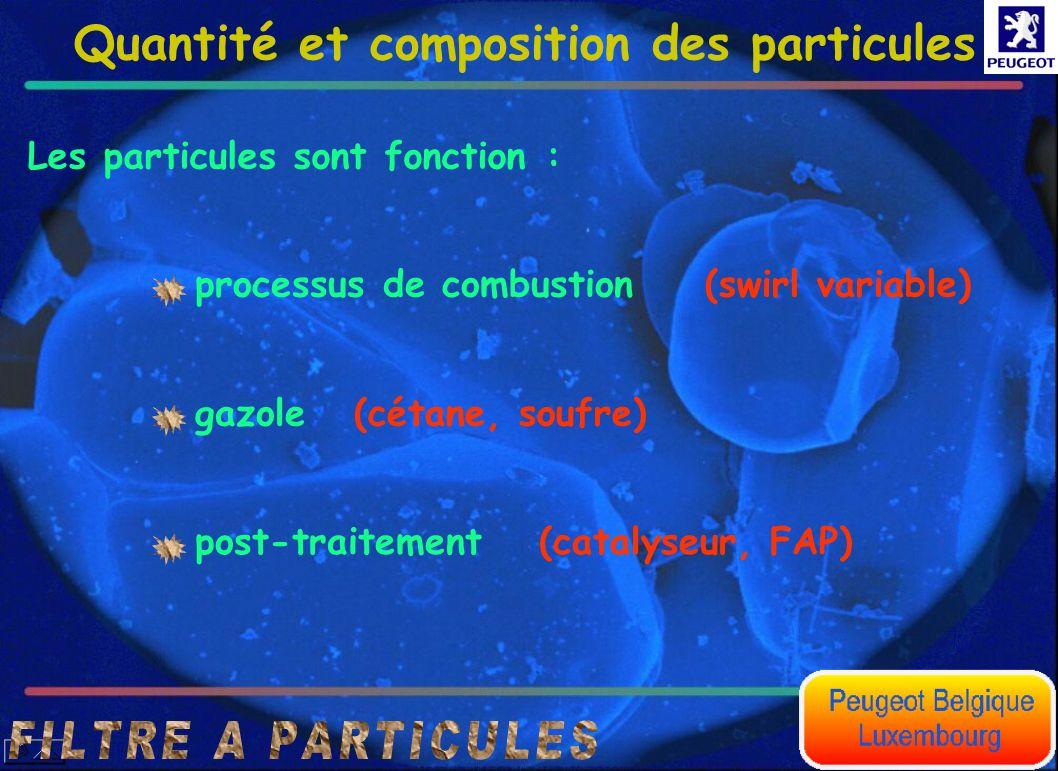 Quantité et composition des particules Les particules sont fonction : processus de combustion gazole post-traitement (swirl variable) (cétane, soufre)