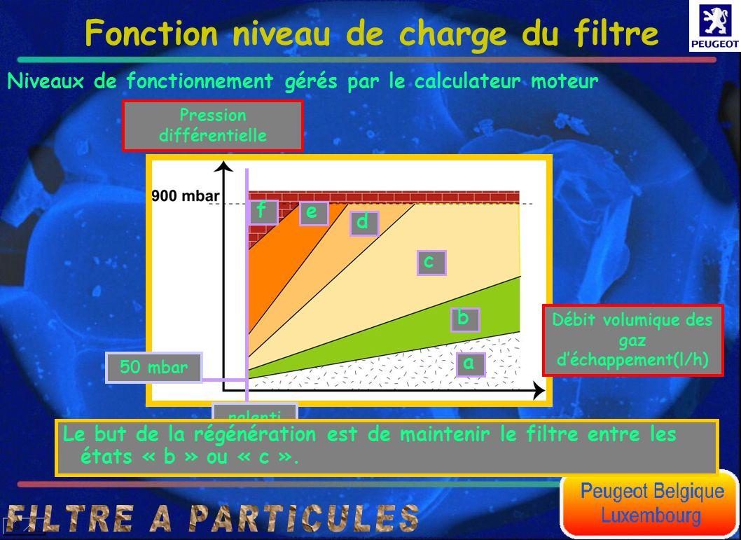 Fonction niveau de charge du filtre Niveaux de fonctionnement gérés par le calculateur moteur a b c d e f Débit volumique des gaz déchappement(l/h) Pr
