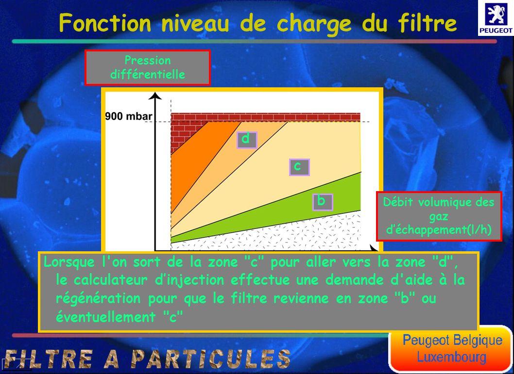 Zones de fonctionnement normal Fonction niveau de charge du filtre Débit volumique des gaz déchappement(l/h) Pression différentielle b c dd Lorsque l'