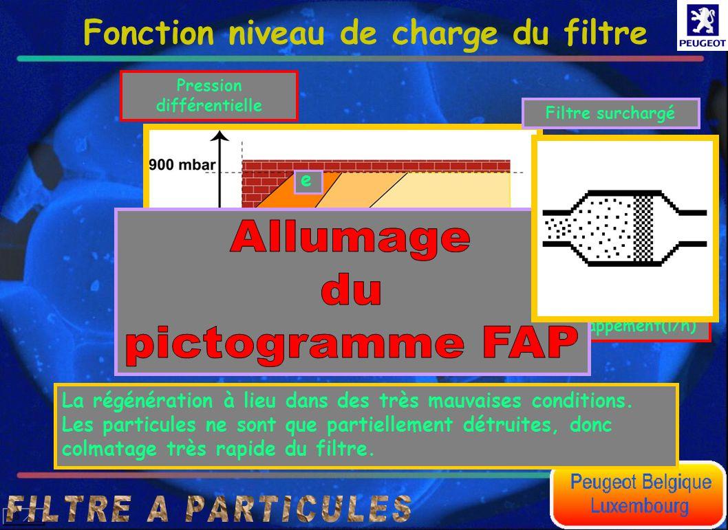 Fonction niveau de charge du filtre e Débit volumique des gaz déchappement(l/h) Pression différentielle Zone particulière de fonctionnement La régénér