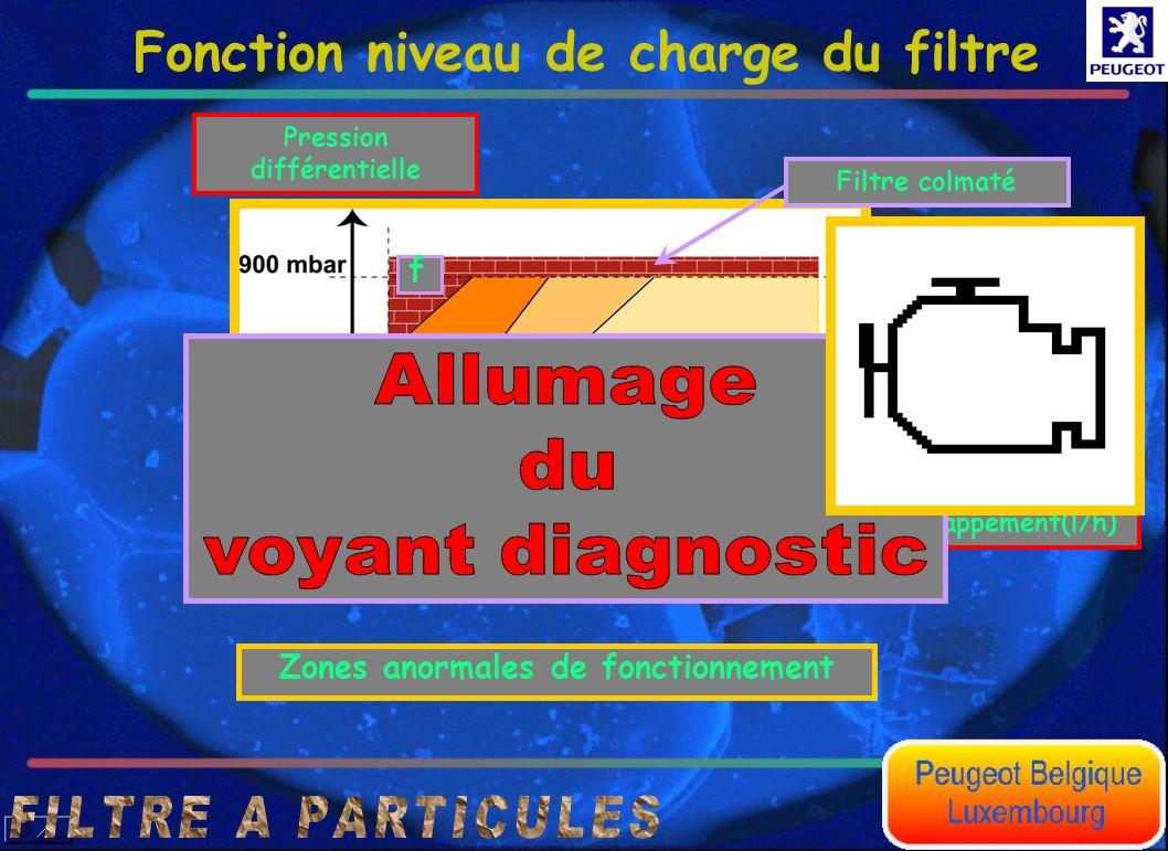 Fonction niveau de charge du filtre Débit volumique des gaz déchappement(l/h) Pression différentielle Zones anormales de fonctionnement a f Filtre per