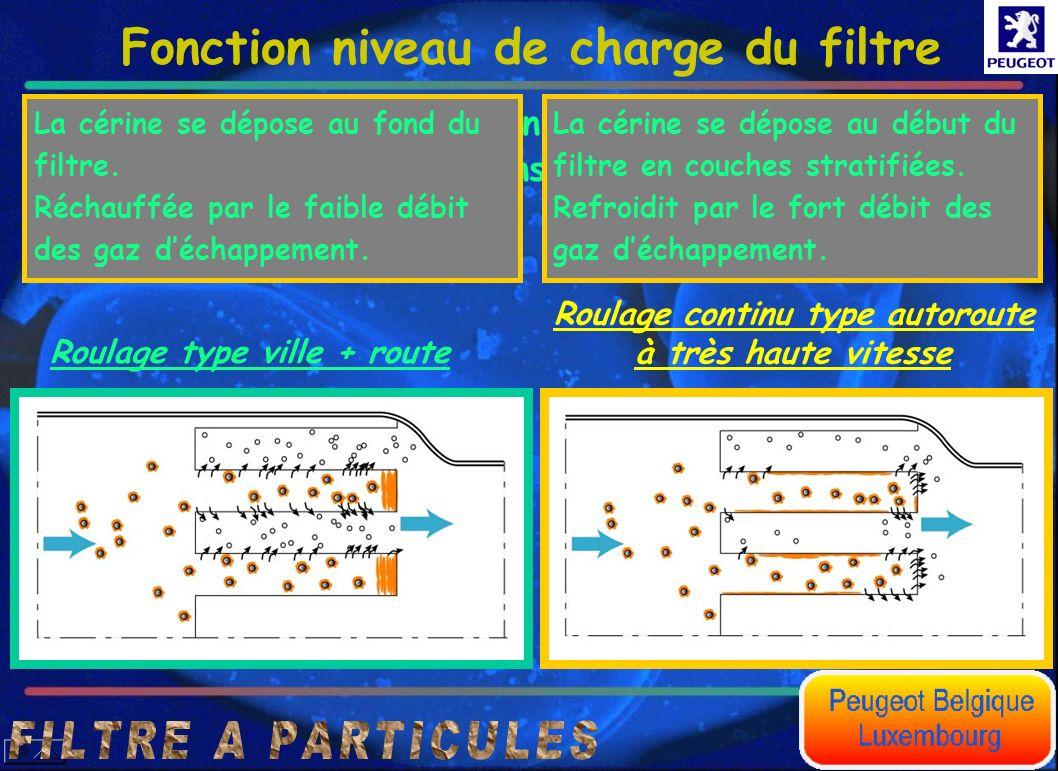 Fonction niveau de charge du filtre Exemple daccumulation de cérine en fonction des conditions de roulage. Roulage type ville + route Roulage continu