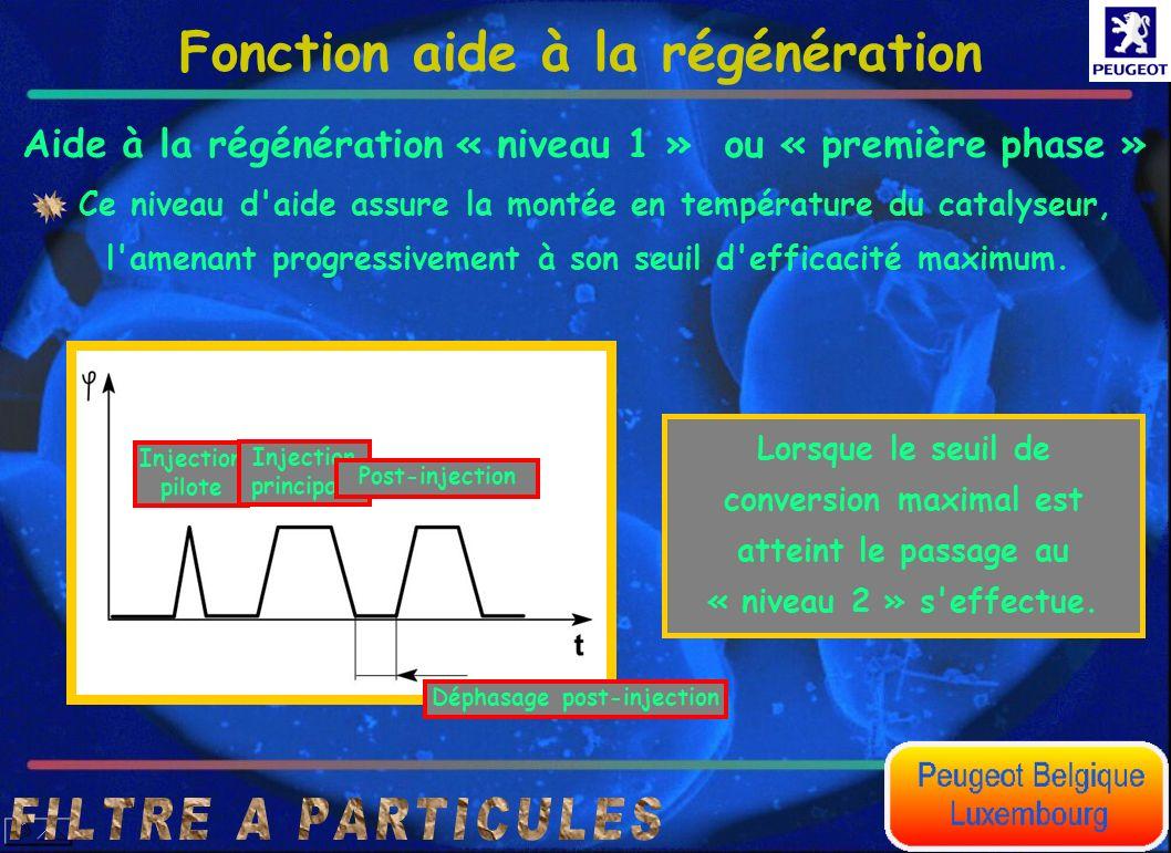 Aide à la régénération « niveau 1 » ou « première phase » Fonction aide à la régénération Lorsque le seuil de conversion maximal est atteint le passag