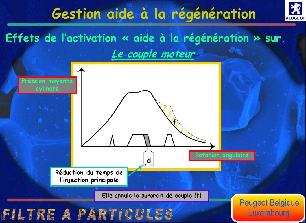 Effets de lactivation « aide à la régénération » sur. Gestion aide à la régénération Rotation angulaire Pression moyenne cylindre Réduction du temps d