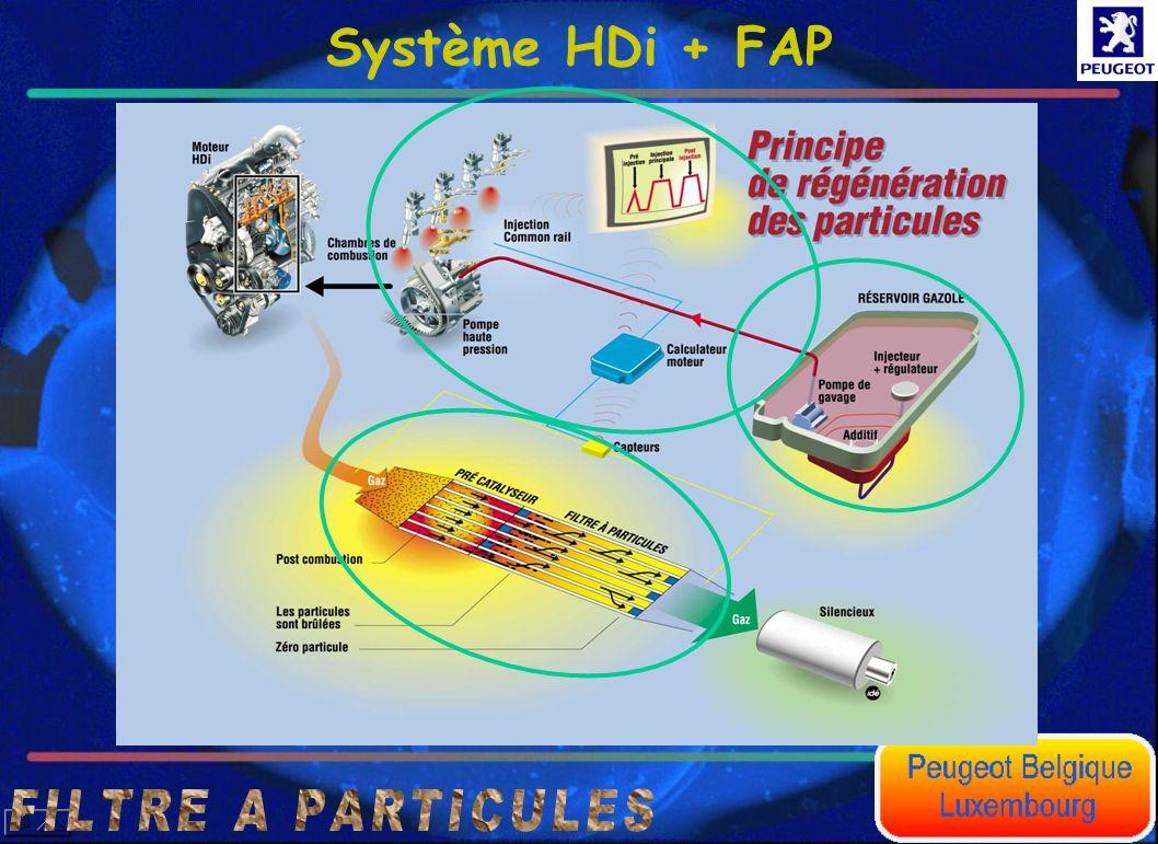 Fonction niveau de charge du filtre La pression différentielle mesuré aux bornes de deux filtres à particules contenant la même quantité de cérine, peut être totalement différente.