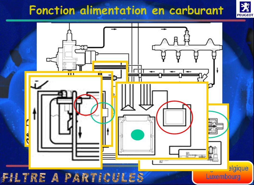 Fonction niveau de charge du filtre Niveaux de fonctionnement gérés par le calculateur moteur a b c d e f Débit volumique des gaz déchappement(l/h) Pression différentielle ralenti 50 mbar Le but de la régénération est de maintenir le filtre entre les états « b » ou « c ».