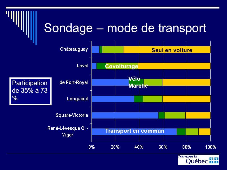 3 Sondage – mode de transport Participation de 35% à 73 % Transport en commun Seul en voiture Covoiturage Vélo Marche