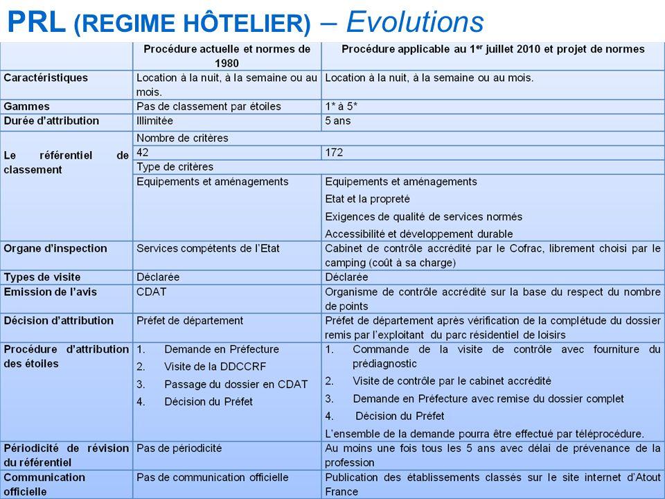 Mise à jour le 12/09/2010 PRL (RÉGIME HÔTELIER) EVOLUTIONS PRL (REGIME HÔTELIER) – Evolutions