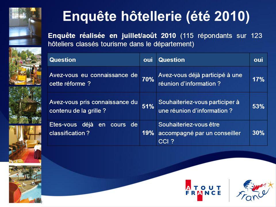 Mise à jour le 12/09/2010 Enquête réalisée en juillet/août 2010 (115 répondants sur 123 hôteliers classés tourisme dans le département) QuestionouiQue