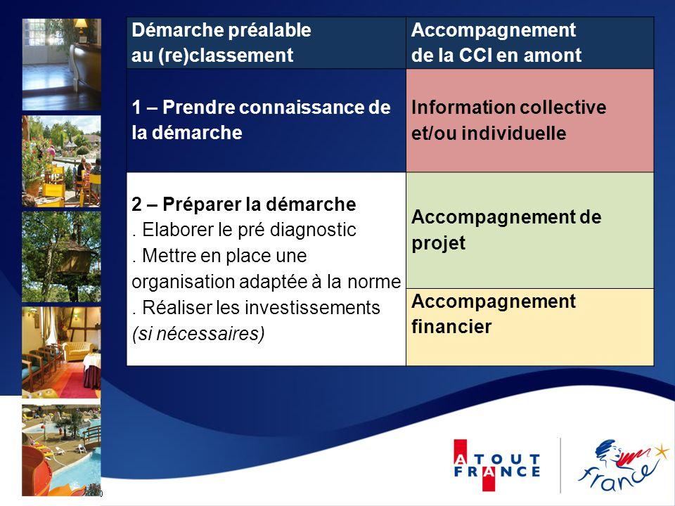 Mise à jour le 12/09/2010 Démarche préalable au (re)classement Accompagnement de la CCI en amont 1 – Prendre connaissance de la démarche Information c