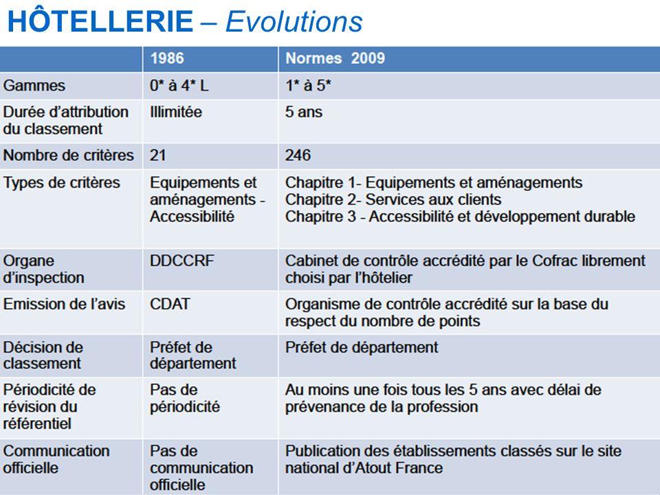 Mise à jour le 12/09/2010 (Hôtellerie) HÔTELLERIE – Evolutions