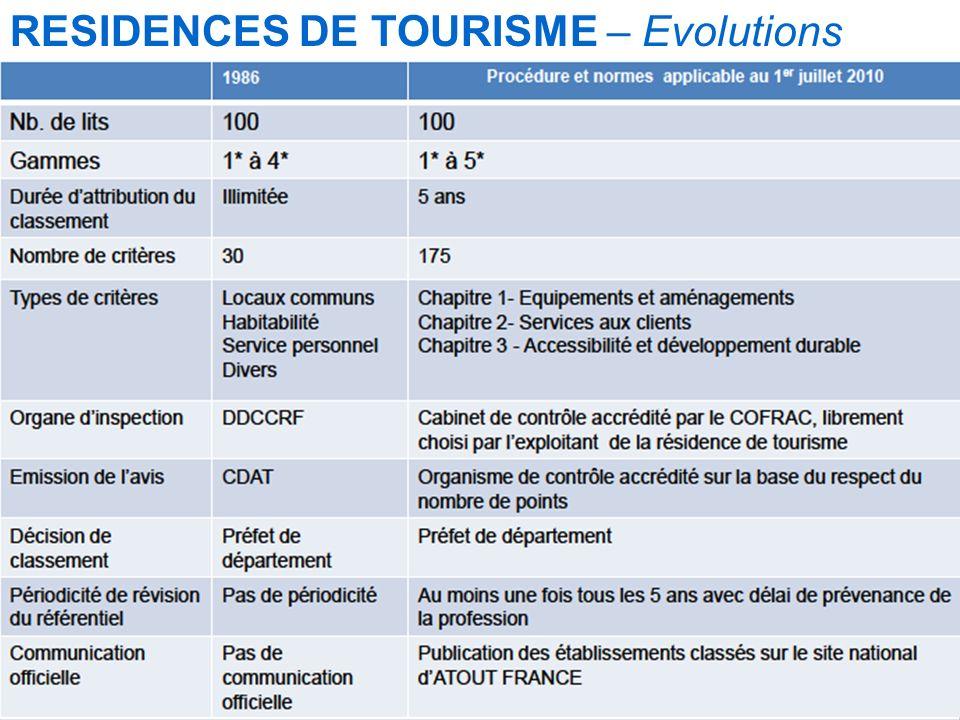 Mise à jour le 12/09/2010 RESIDENCES DE TOURISME – Evolutions