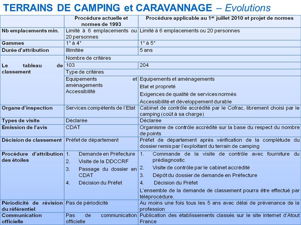 Mise à jour le 12/09/2010 T ERRAINS DE CAMPING ET CARAVANAGE E VOLUTIONS TERRAINS DE CAMPING et CARAVANNAGE – Evolutions