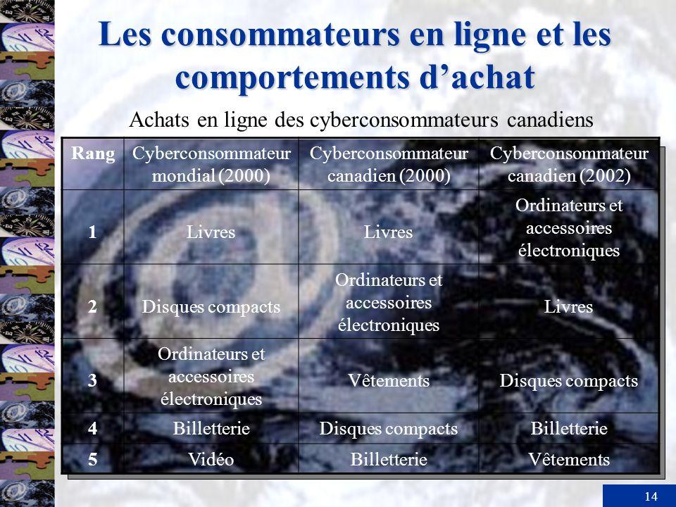 14 Les consommateurs en ligne et les comportements dachat RangCyberconsommateur mondial (2000) Cyberconsommateur canadien (2000) Cyberconsommateur can