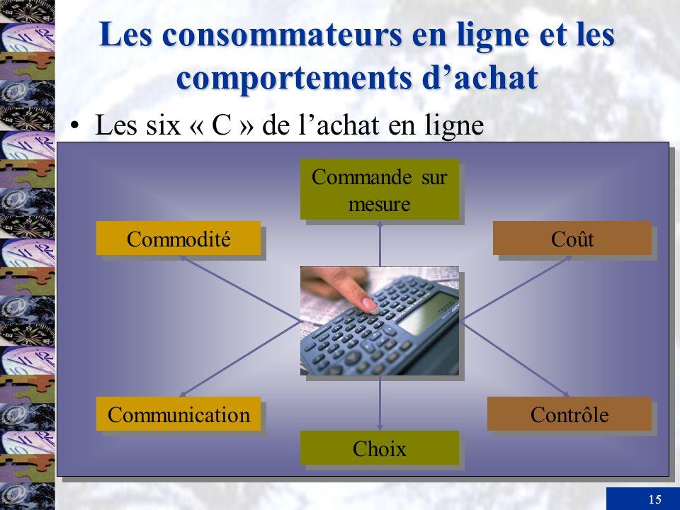 15 Les consommateurs en ligne et les comportements dachat Commande sur mesure Commodité Coût Communication Contrôle Choix Les six « C » de lachat en l