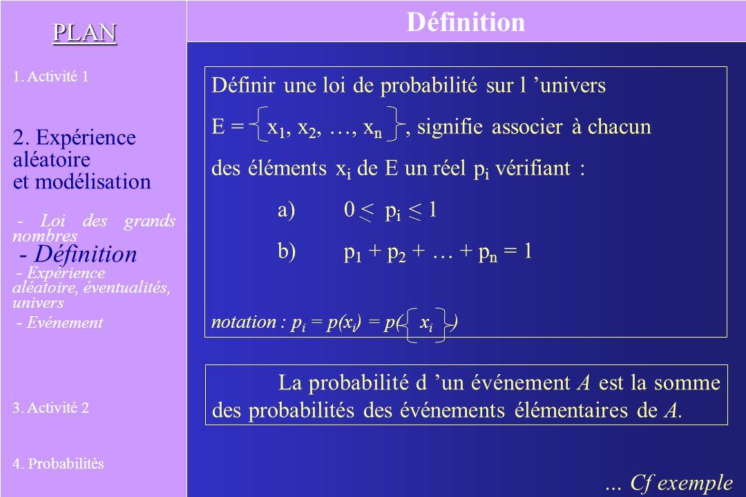Pour une expérience donnée, dans le modèle défini par une loi de probabilité P, les distributions des fréquences calculées sur des séries de taille n