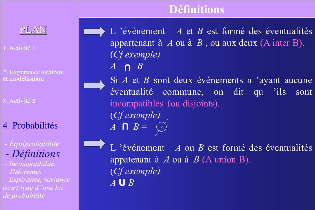 Equiprobabilité PLAN 1. Activité 1 2. Expérience aléatoire et modélisation 3. Activité 2 4. Probabilités - Equiprobabilité - Définitions - Théorèmes -