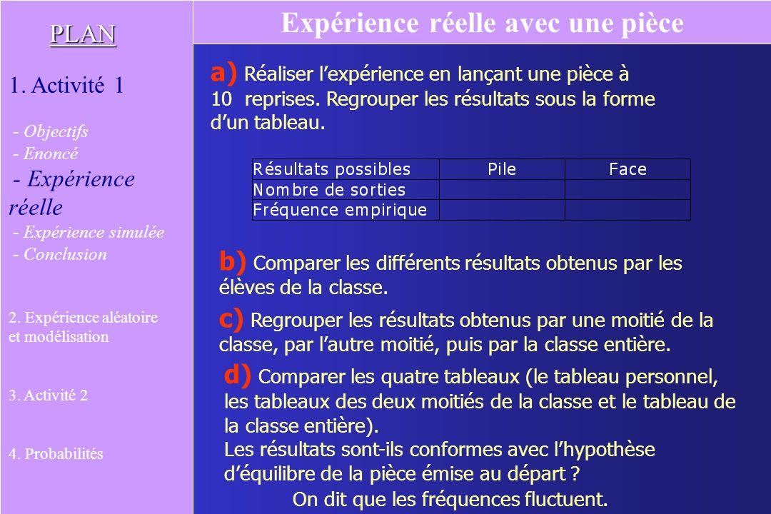 Question 7 PLAN 1.Activité 1 2. Expérience aléatoire et modélisation 3.