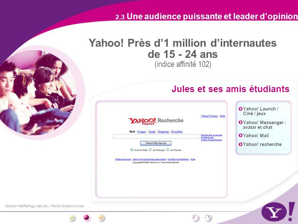 Yahoo! Près d1 million dinternautes de 15 - 24 ans (indice affinité 102) Jules et ses amis étudiants 2.3 Une audience puissante et leader dopinion Nie