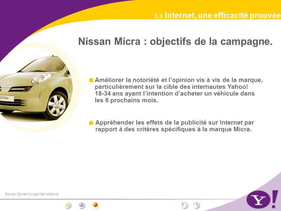 3.3 Internet, une efficacité prouvée Nissan Micra : objectifs de la campagne. Source : Dynamic Logic MarketNorms Appréhender les effets de la publicit