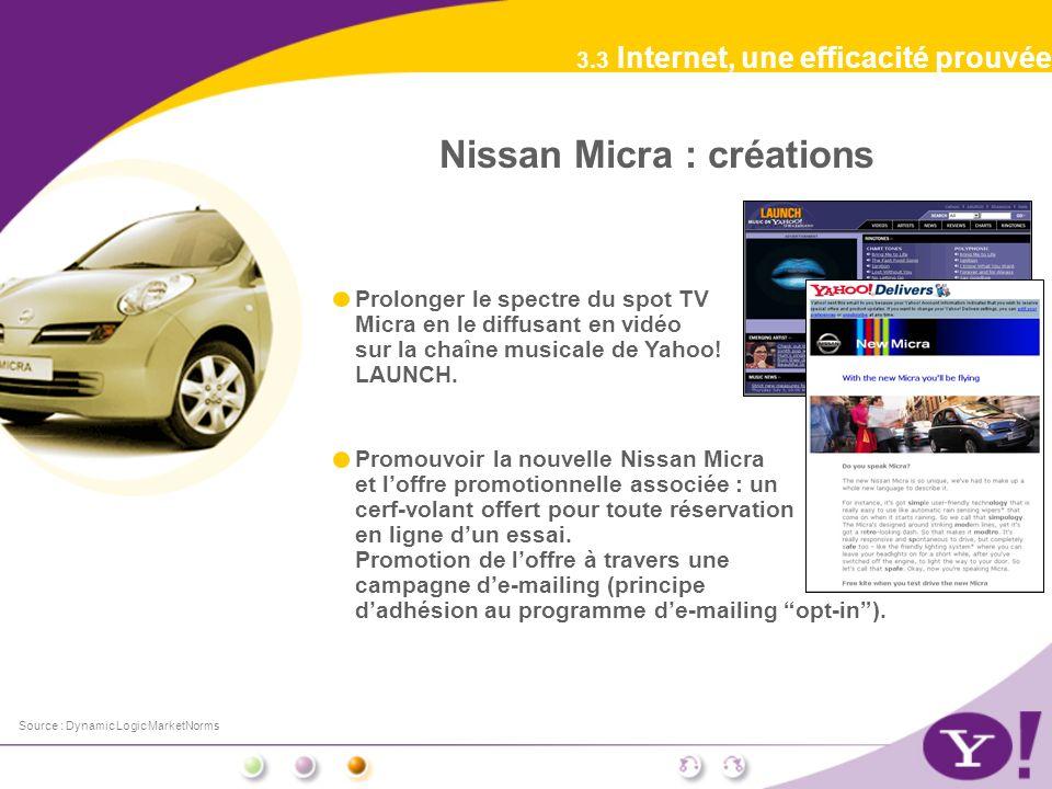 3.3 Internet, une efficacité prouvée Source : Dynamic Logic MarketNorms Nissan Micra : créations Prolonger le spectre du spot TV Micra en le diffusant